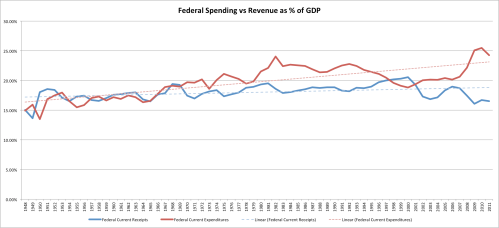 Federalcurrentbudgetchart