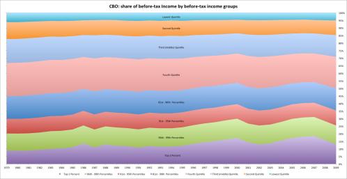 Cbo_pretax_income_shares