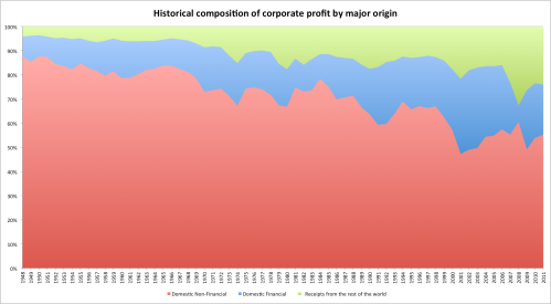 Comporate_profit_shares