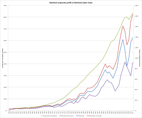 Corporate_profit_nominal_totals