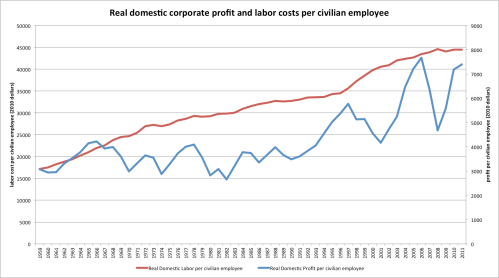 Corporate_profit_per_civilian_employee