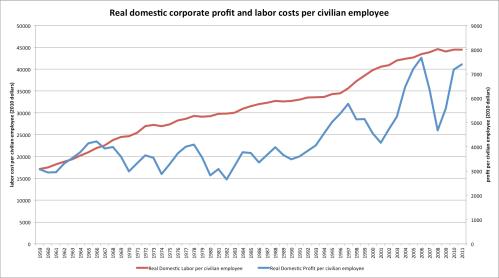 Corporate_profit_per_civilian_employee