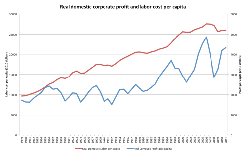 Corporate_profit_real_per_capita