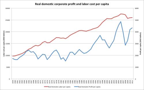 Corporate_profit_real_per_capita