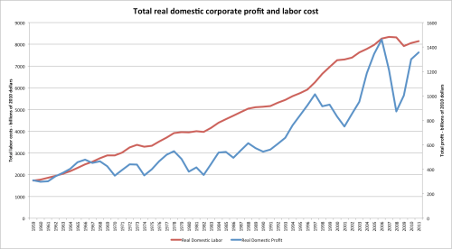Corporate_profit_real_total