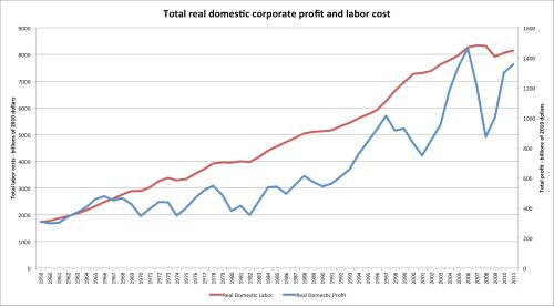 Corporate_profit_real_total