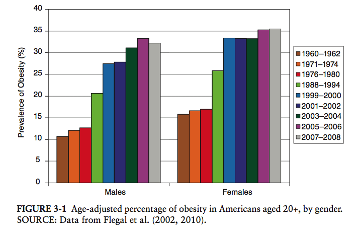 age_adjusted_obesity_rates_US_by_decade