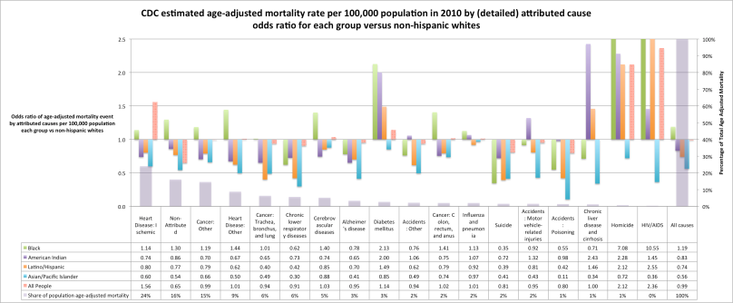 cdc_mortality_rate_odds_ratio_detail_by_ethnicity