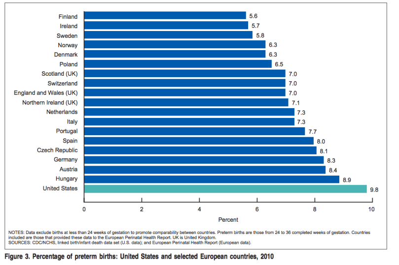 cdc_preterm_birth_rate_by_country