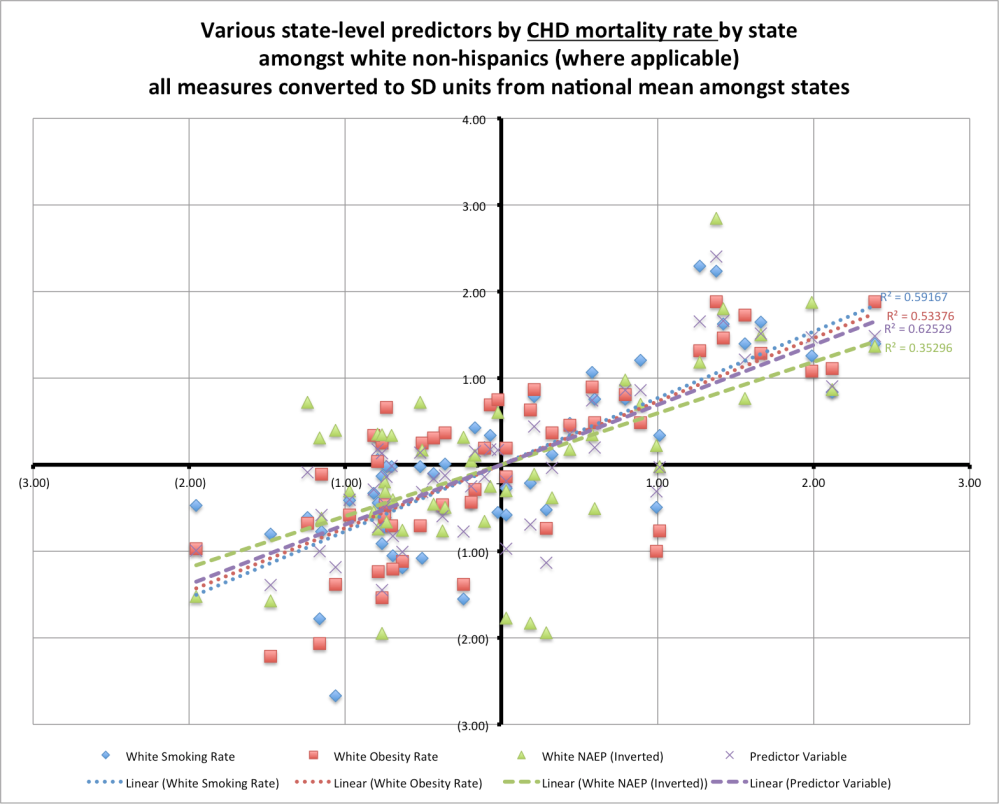 chd_mortality_predictors