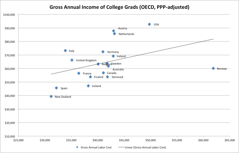 college_grads_gross_income