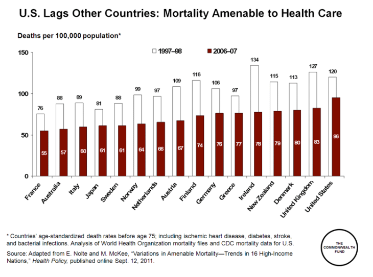 common_wealth_amenable_mortality_intl