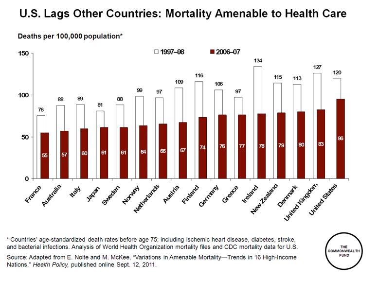 common_wealth_amenable_mortality_intl