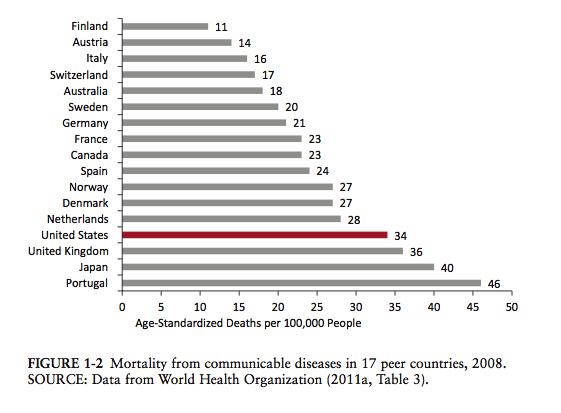 communicable_diseases_comparison