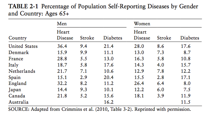 crimmins_diseases_by_country_and_gender_65plus