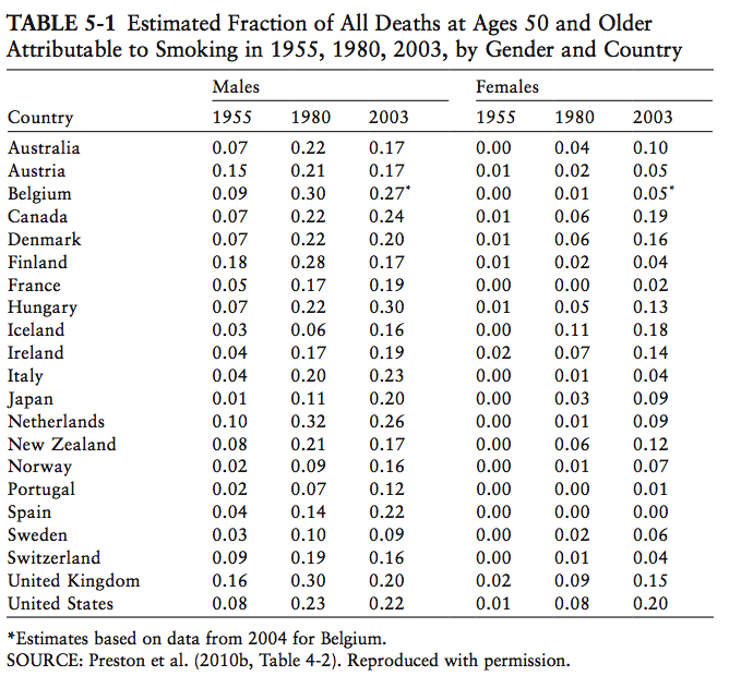 estimated_share_of_mortality_attributable_to_smoking