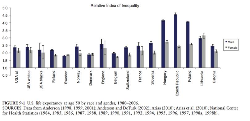 european_usa_healthcare_inequality_comparison