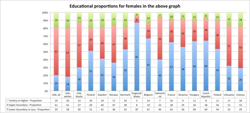 female_educational_proportions