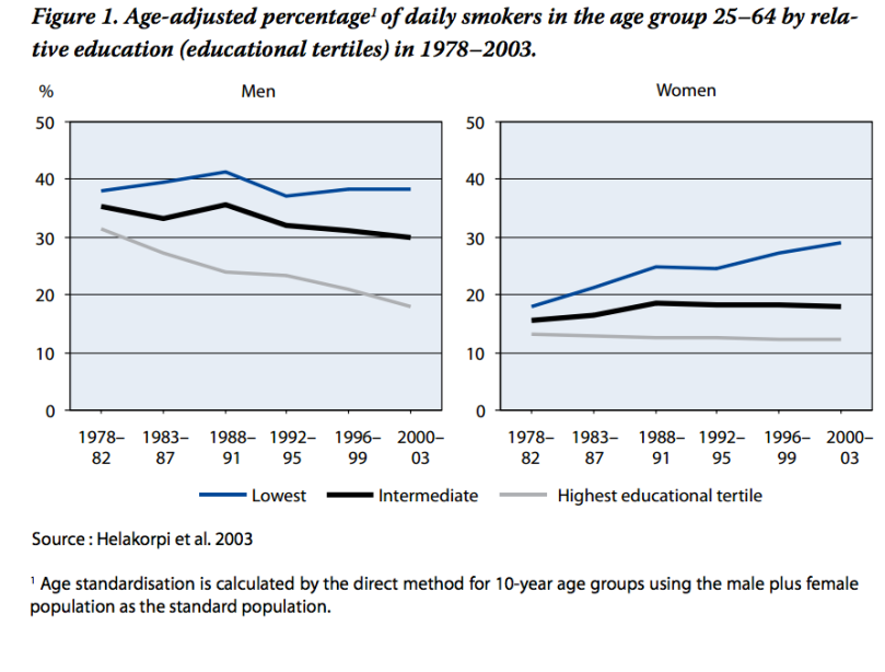 finland_age_adjusted_smoking_rates