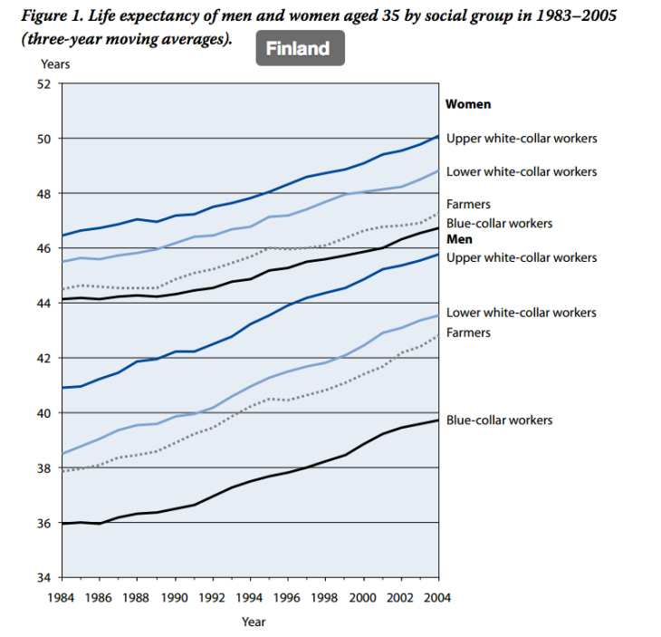 finland_life_expectancy_by_sex_and_class
