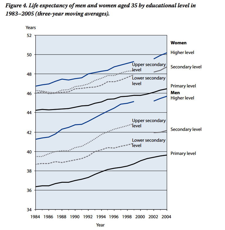 finland_life_expectancy_by_sex_and_education