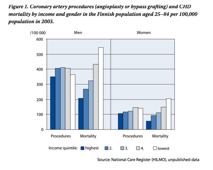 finland_mortality_rates_chd