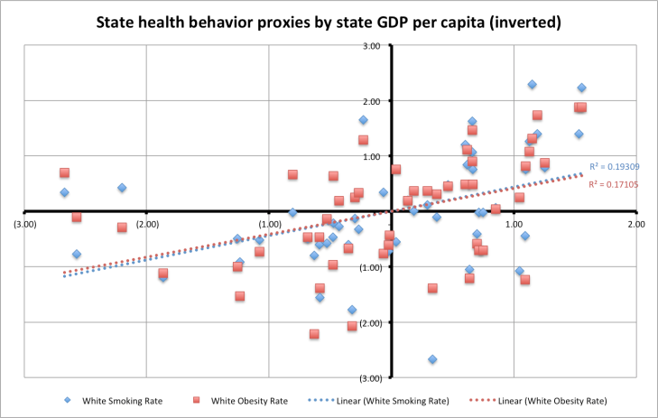 health_behaviors_by_gdp