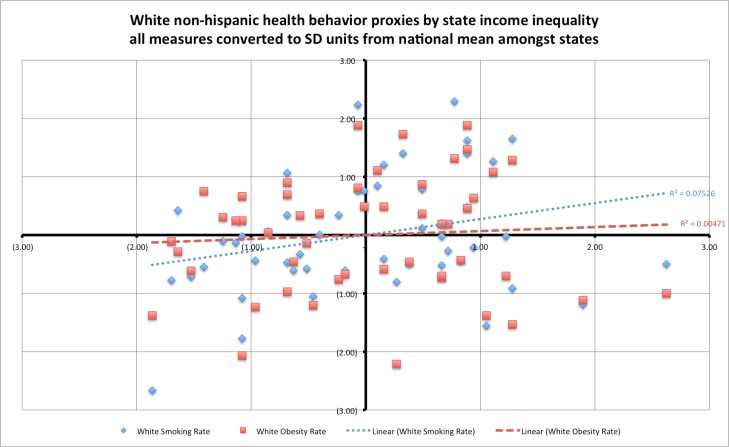 health_behaviors_by_inequality