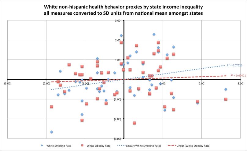 health_behaviors_by_inequality