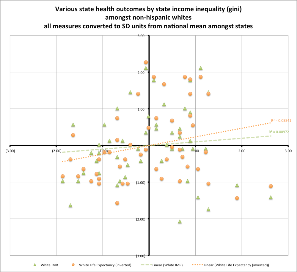 health_outcomes_by_gini_reduced
