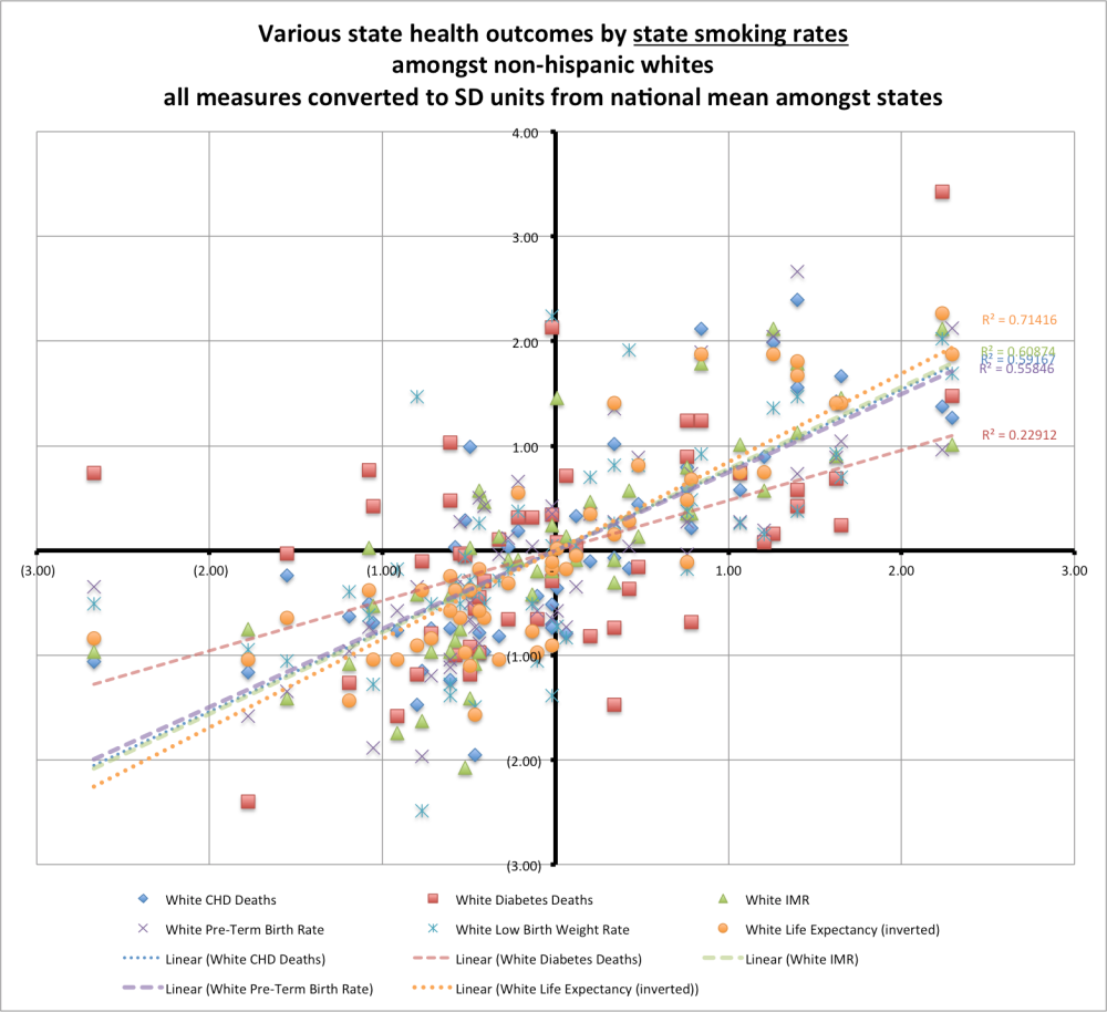 health_outcomes_by_smoking_rate_complex