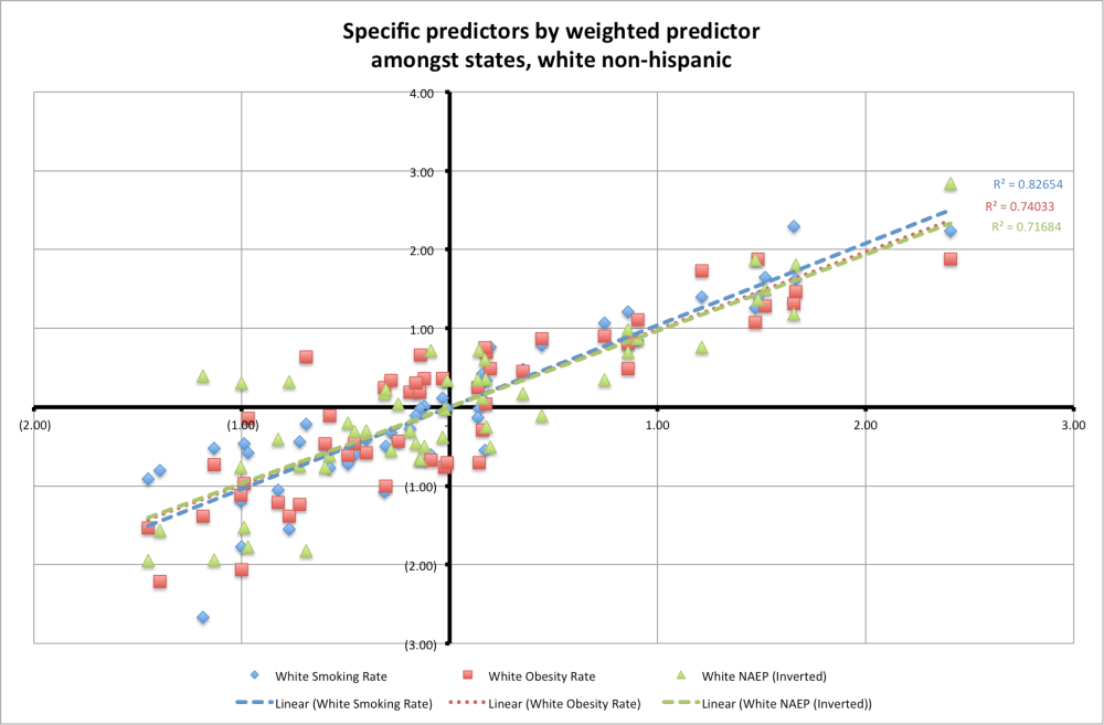 health_predictors_by_weighted_predictor