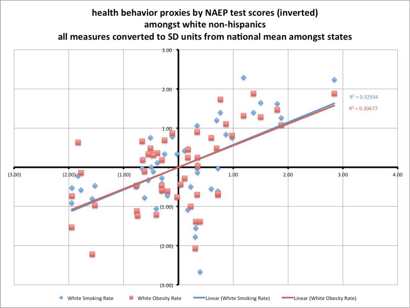 heatlh_behaviors_by_test_scores