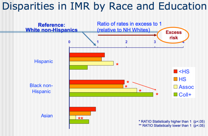 imr_odds_ratio_by_race_and_education