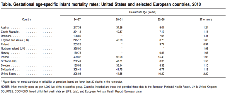 infant_mortality_rate_by_gestational_age_us_vs_europe