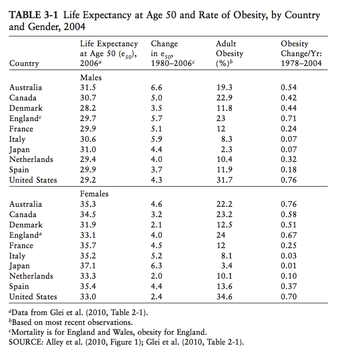 life_expectancy_and_obesity_50plus_comp