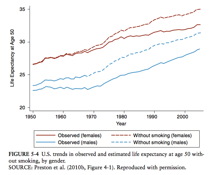 life_expectancy_graph_wo_smoking