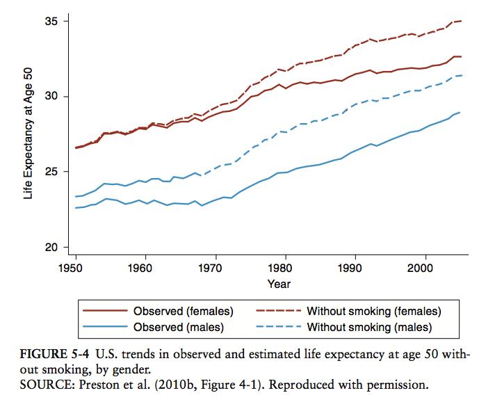 life_expectancy_graph_wo_smoking