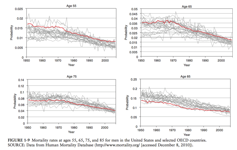 mortality_rates_adult_men_by_age_group