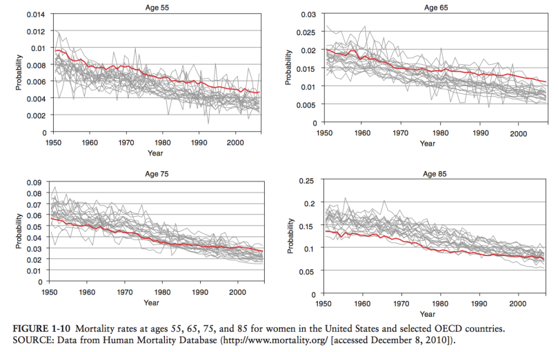 mortality_rates_adult_women_by_age_group