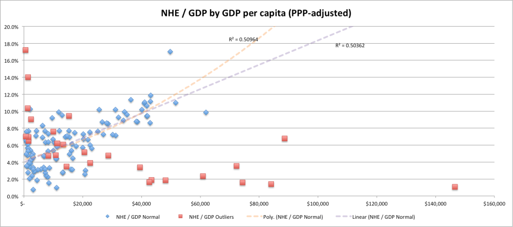 NHE_div_GDP_by_GDPPC