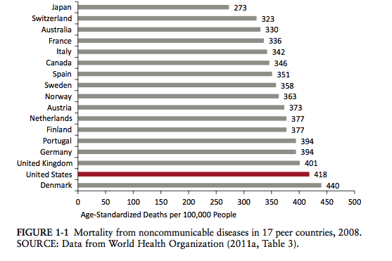 noncommunicable_diseases_comparison