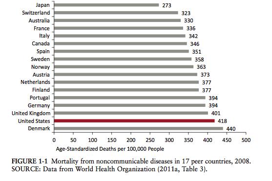 noncommunicable_diseases_comparison