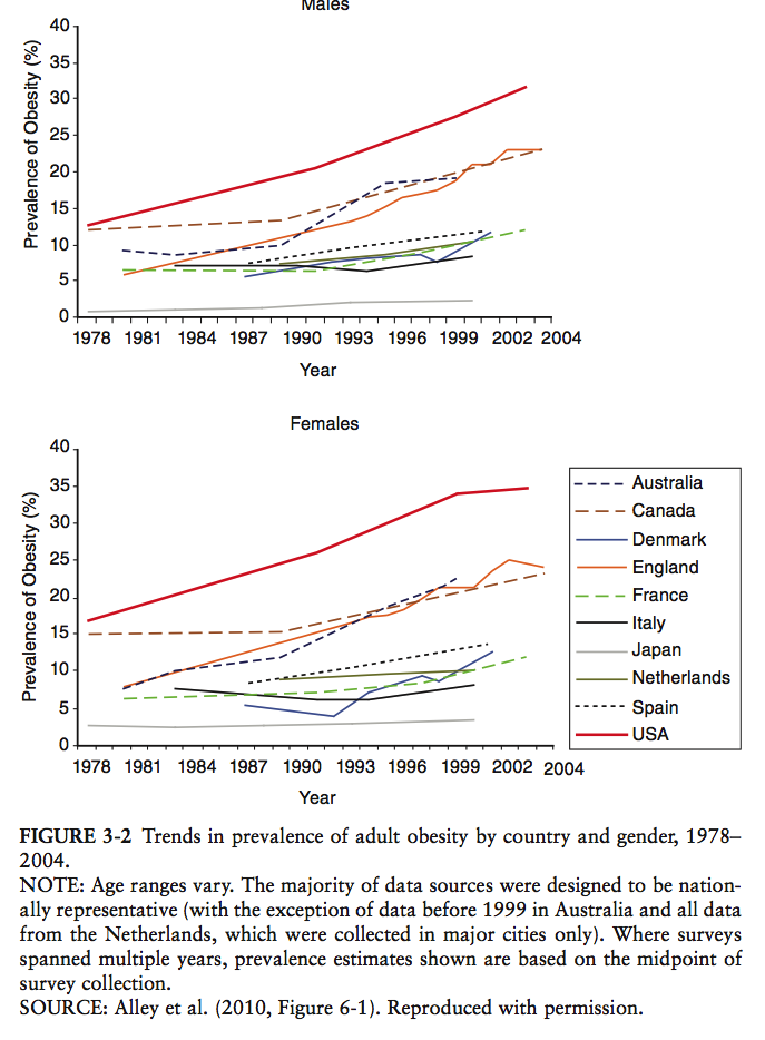obesity_trends_comparison