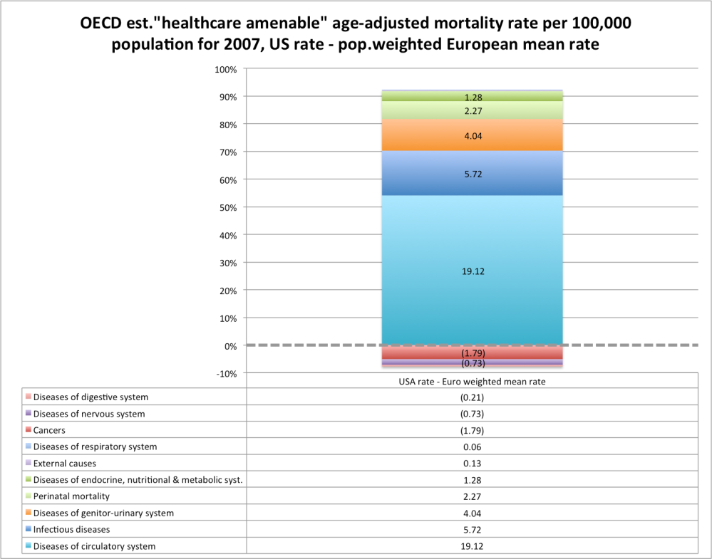 oecd_amenable_mortality_weighted_stacked_comparison