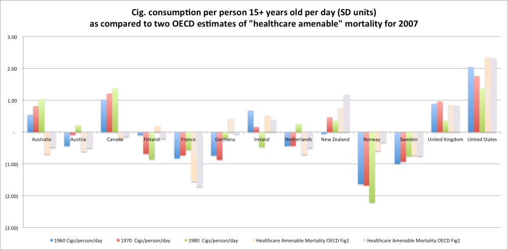 oecd_cig_consumption_mortality_comparison_bar_chart