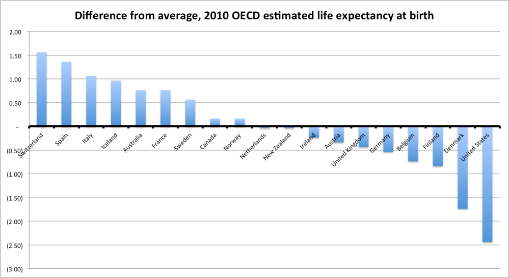 oecd_life_expectancy_comparison