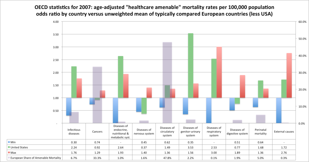 oecd_odds_ratio_amendable_mortality_vs_unweighted