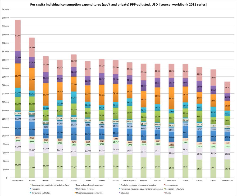 oecd_per_capita_consumption_details