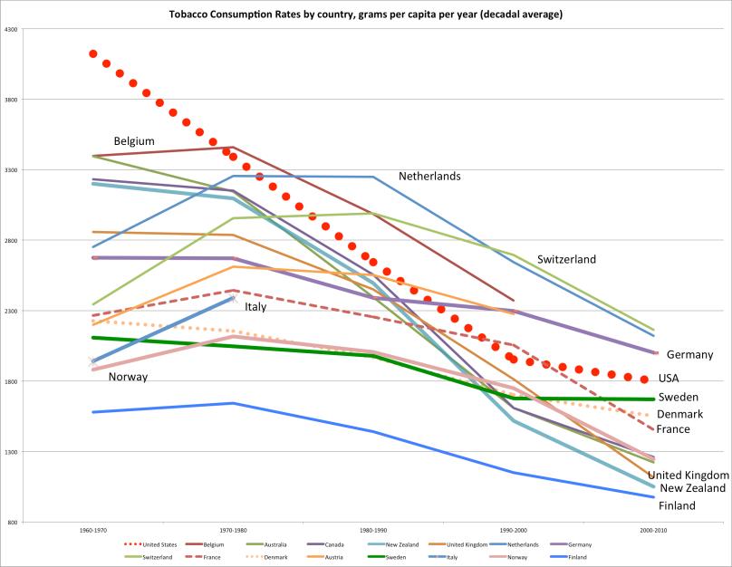 oecd_tobacco_grams_per_capita_decadal_average